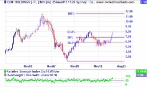 IOOF Monthly Chart