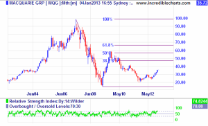 Macquarie Bank, Monthly chart, Jan 4, 2013
