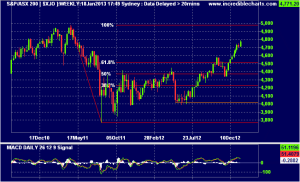 XJO, Weekly chart, Jan 18,2013