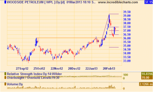 WPL share-price in an up-trend since Nov 2012
