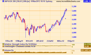 XJO Weekly chart, Mar 1, 2013