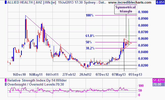 Share price in a symmetrical triangle. ? second leg rise to 9.2 cents to come?