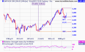 XJO rallies after 38.2% retracement