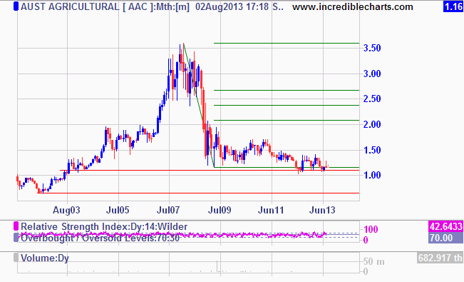 Share-price range bound between $1.10 and $1.70 post G.F.C.
