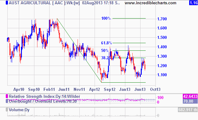 Share-price recovery stalls for the third time in the last 12 months, This time encountering resistance at $1.25