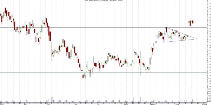 Triangular trading range broken to the upside