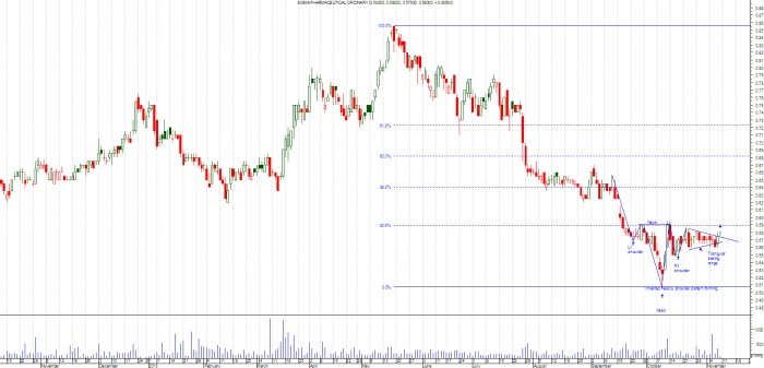 Probable recovery stock