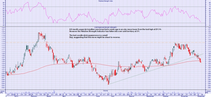 Oversold after corrective move lower.