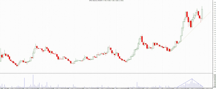 Sirtex peaks, but loosing momentum.