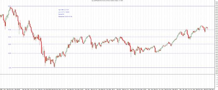 53% decline. Rebound > 61.8$ Fibonacci