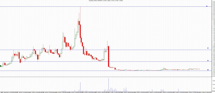 CZD Monthly chart