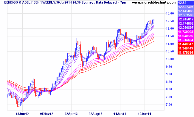 Intact mature trend