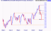 XAO falls back into a trading range