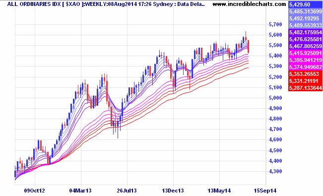 Upward primary trend intact.