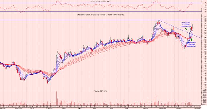 AMP share-price soars