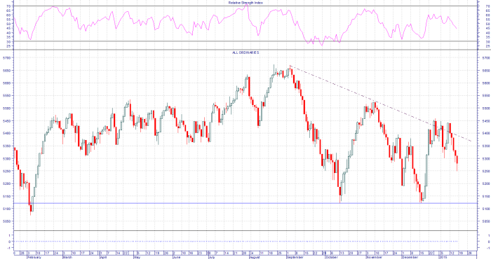 All Ordinaries Index unable to fight off the bears.