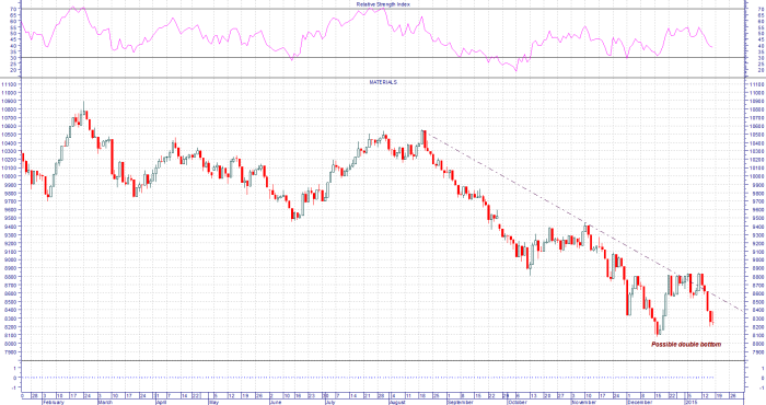 Material sector ? forming a double bottom too.