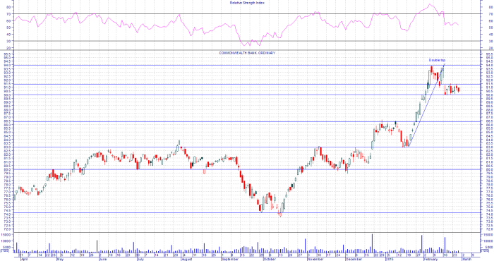 CBA Chart forms a double top