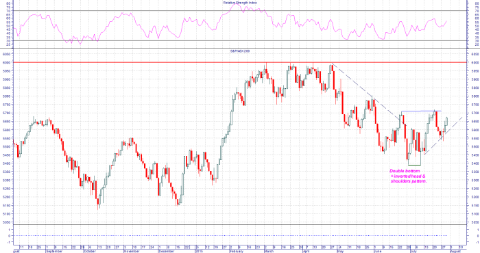 Trend reversal for XJO?